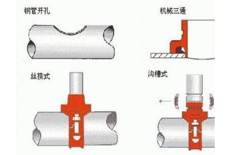 消防沟槽管件